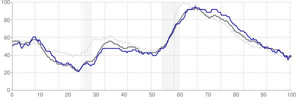 Norwich, Connecticut monthly unemployment rate chart